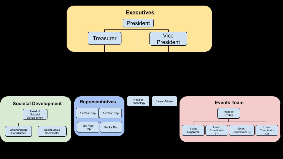 CSS Org Chart