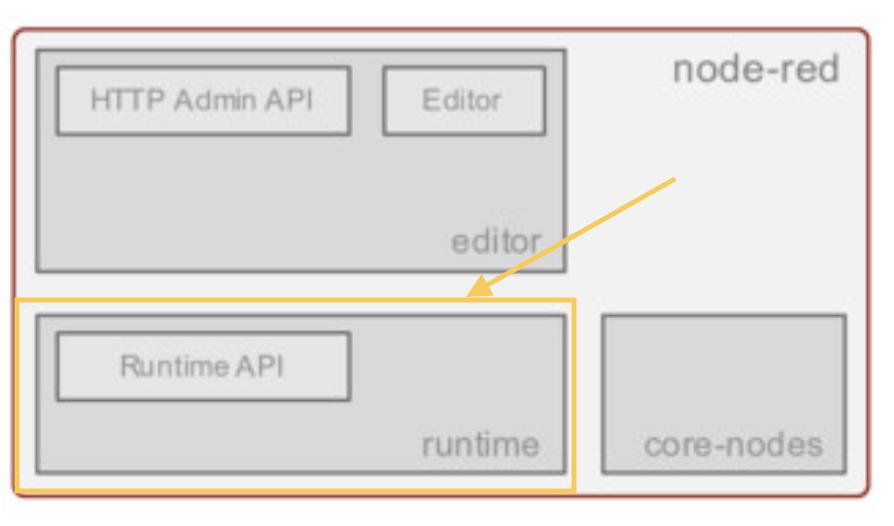 Design: Runtime Editor Split · node-red/node-red Wiki · GitHub