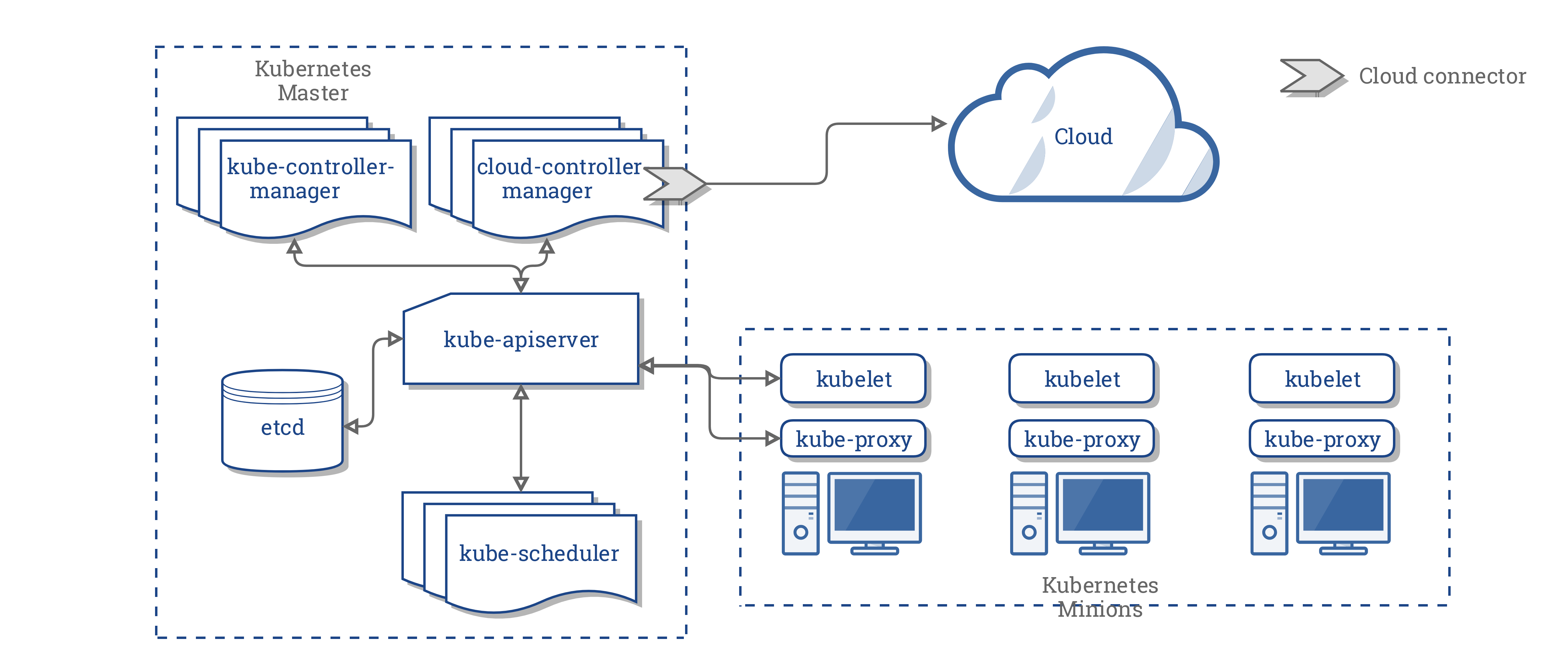 Overview of Kubernetes architecture and main concepts · vaquarkhan