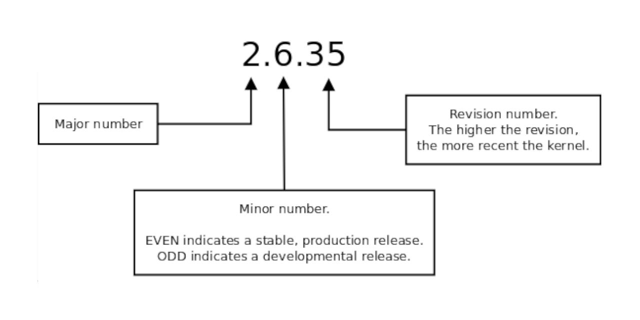 Linux Kernel Numbering
