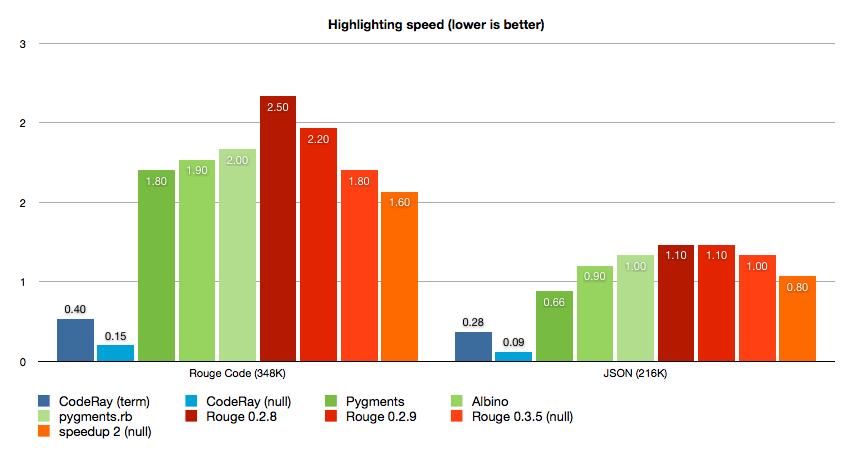 highlighting-performance