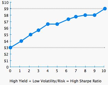 High Sharpe Ratio