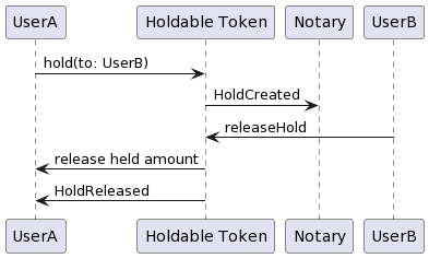 Holdable Token: Hold released by notary