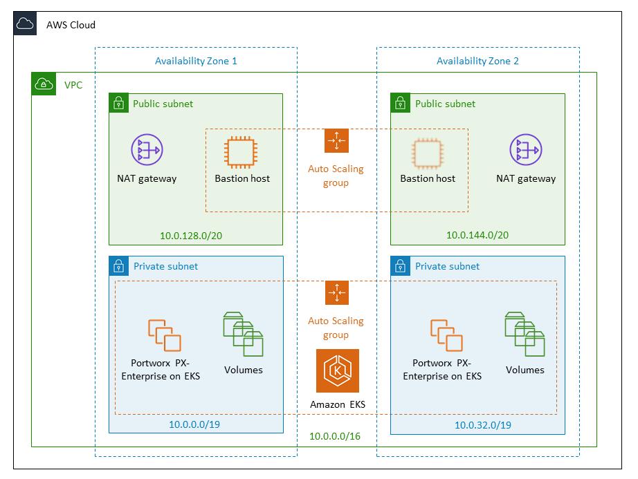 Quick Start architecture for Portworx PX-Enterprise on AWS