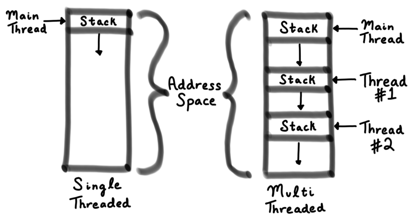 Pthreads, Part 1: Introduction · angrave/SystemProgramming