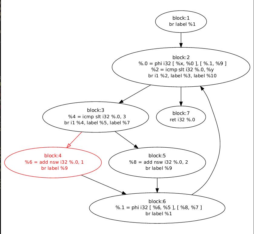 Llvm control flow graph