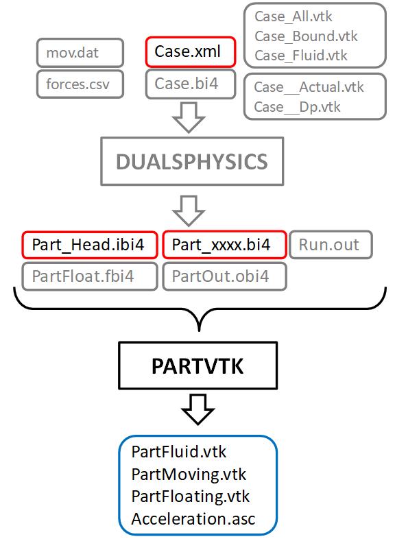 11  Post‐processing · DualSPHysics/DualSPHysics Wiki · GitHub