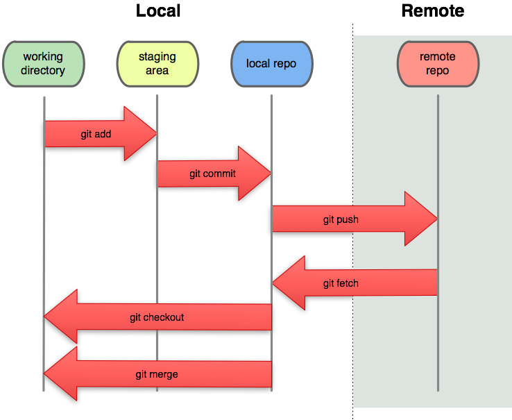 how to change git-client
