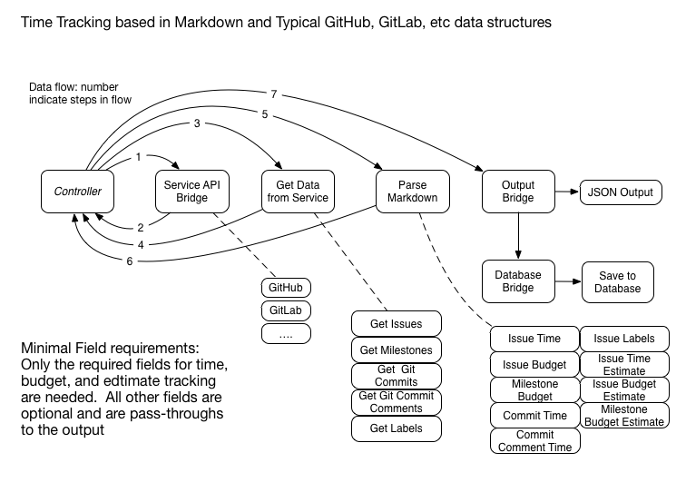 object based process overview