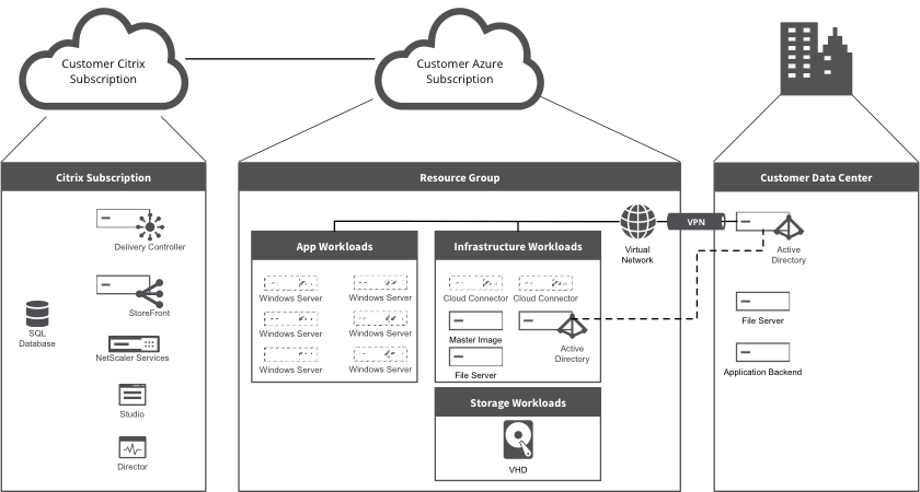 GitHub - thomaskrampe/CitrixCloud: This is my personal repository