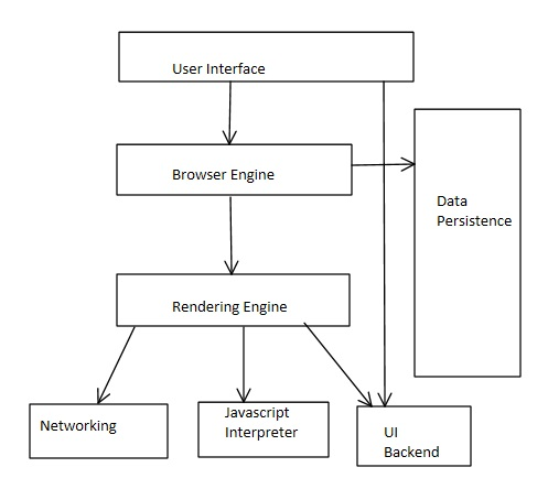 block diagram geek research lab meowjs wiki github rh github com web browser working diagram web browser block diagram
