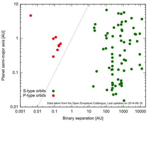 Binary separation vs planet semi-major axis