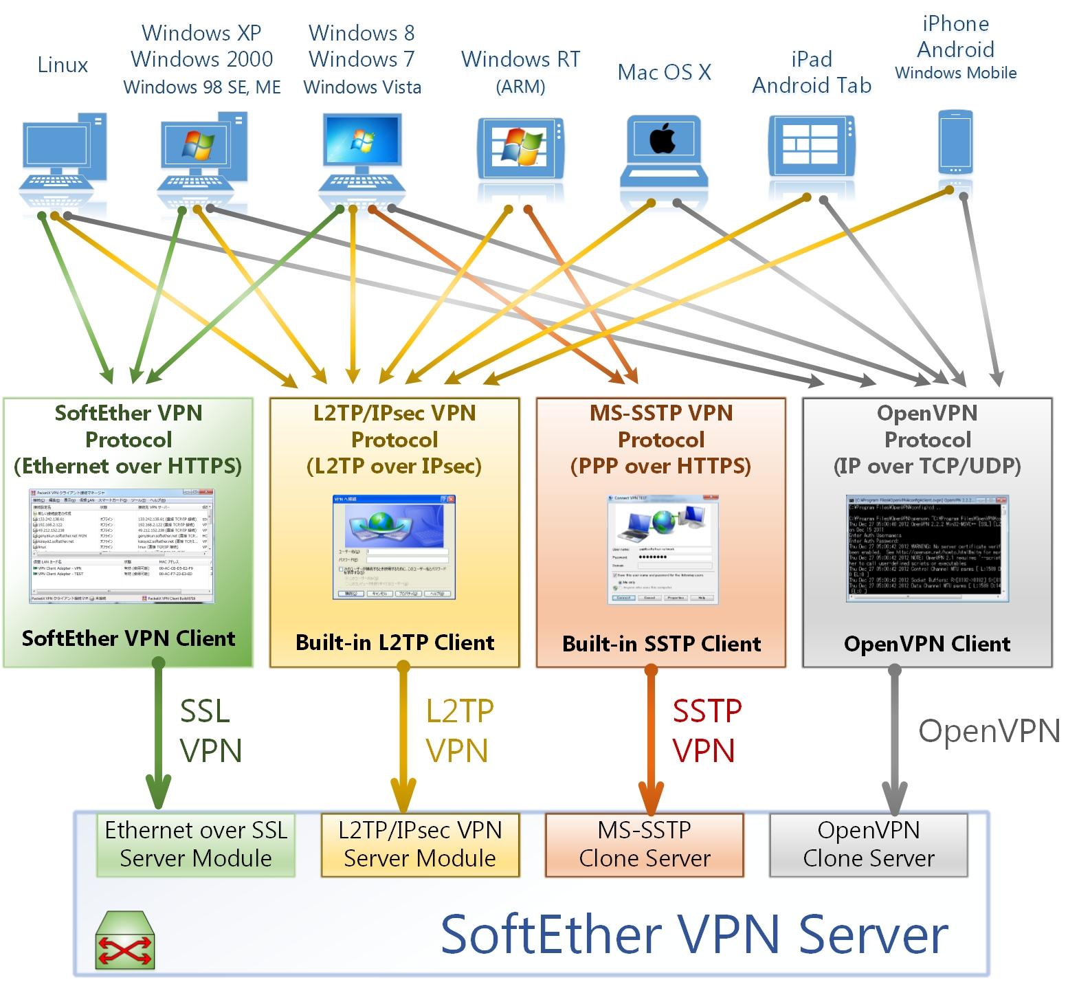 SoftEther Install Script - SoftEther安装脚本