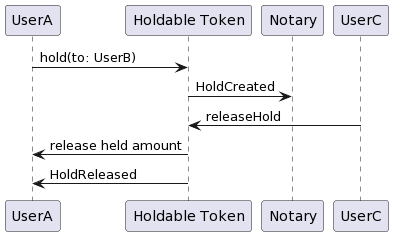 Holdable Token: Hold released on expiration
