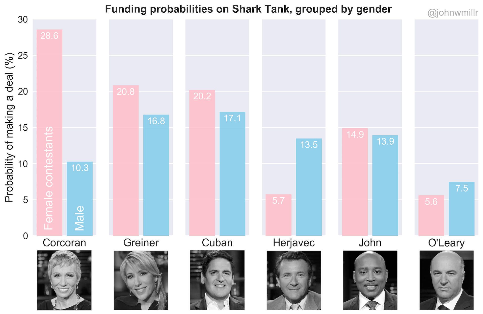 funding probabilities on shark tank, grouped by gender