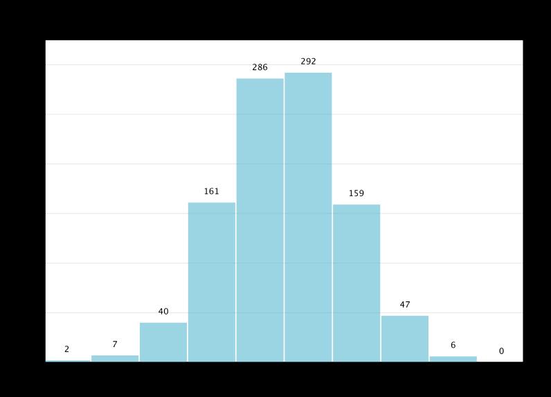 Bar plot of a histogram from a data set with random values