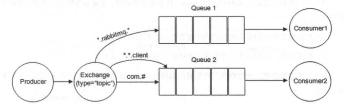 topic 类型交换器