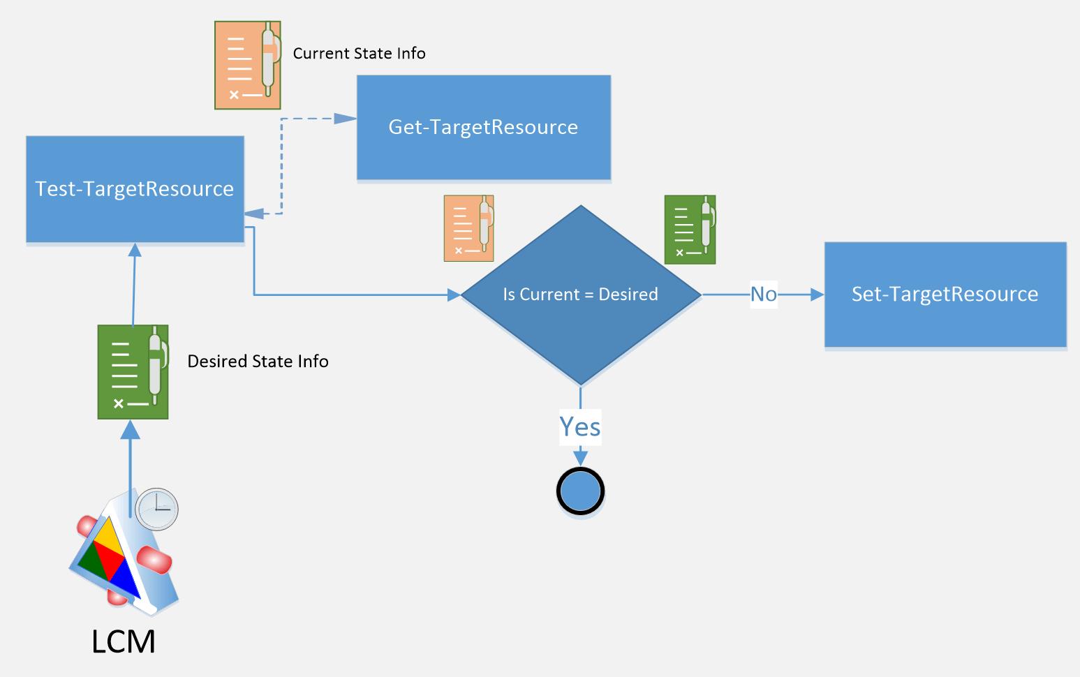 DSC Resources Flow