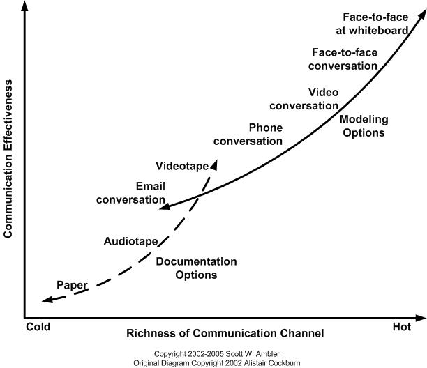 Communication Effectiveness