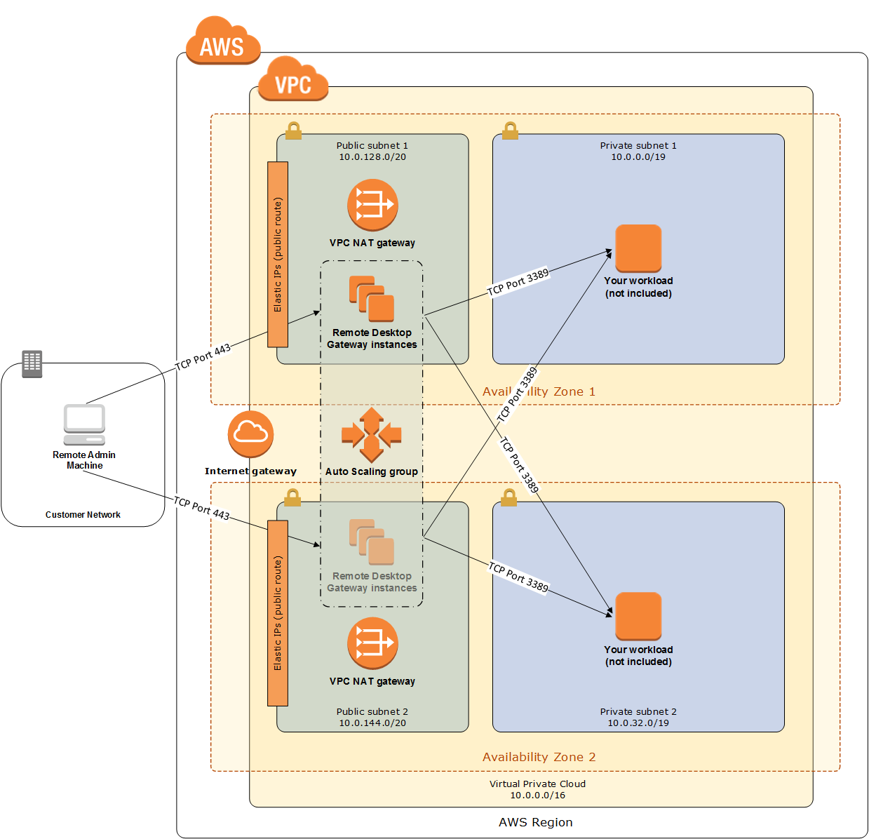 Quick Start architecture for RD Gateway on AWS