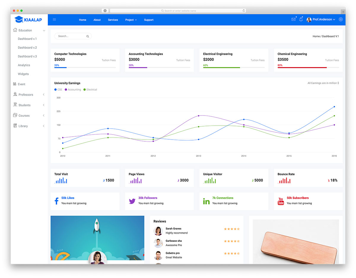 Kiaalap admin dashboard template preview
