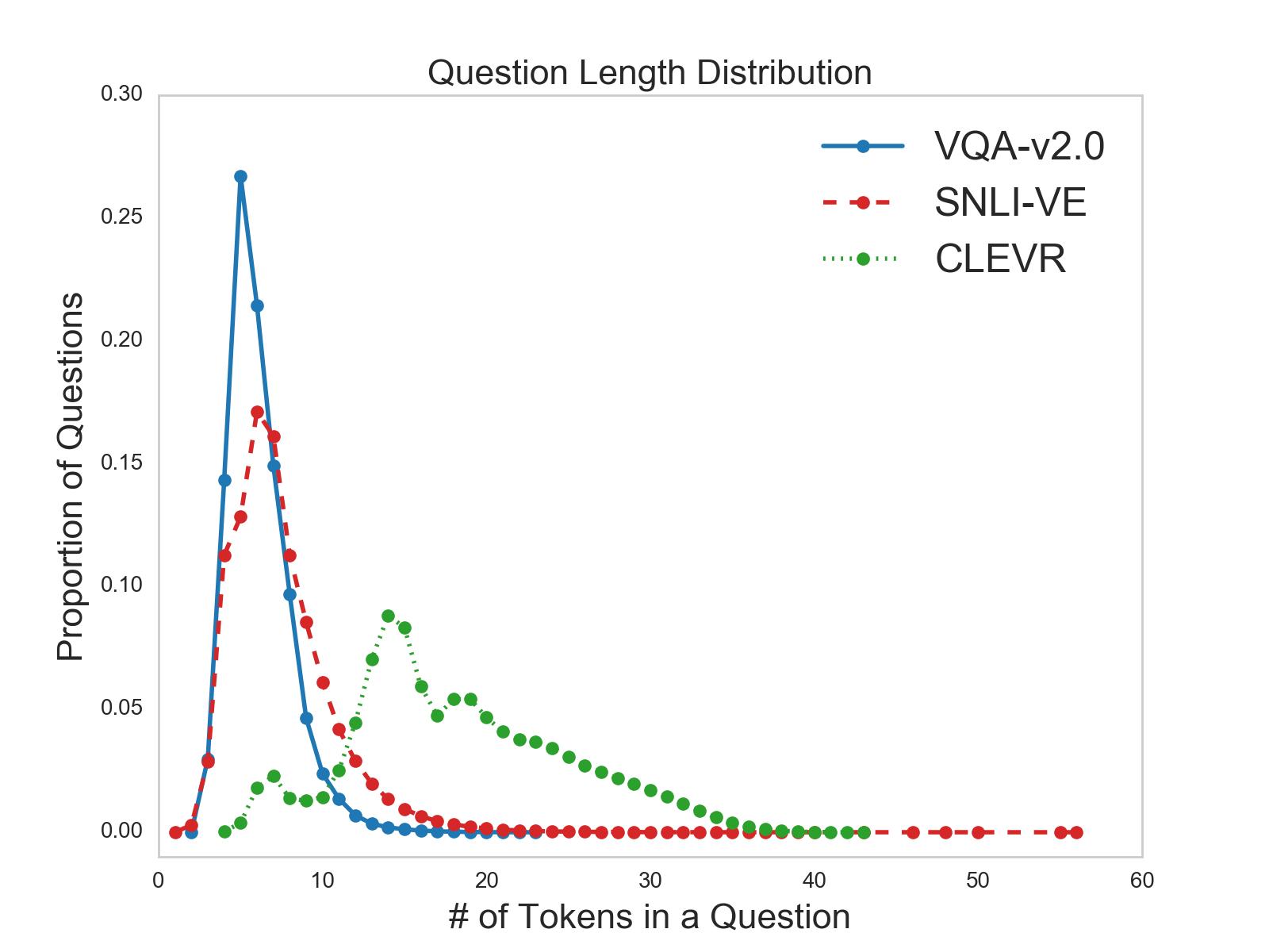 Question length distribution