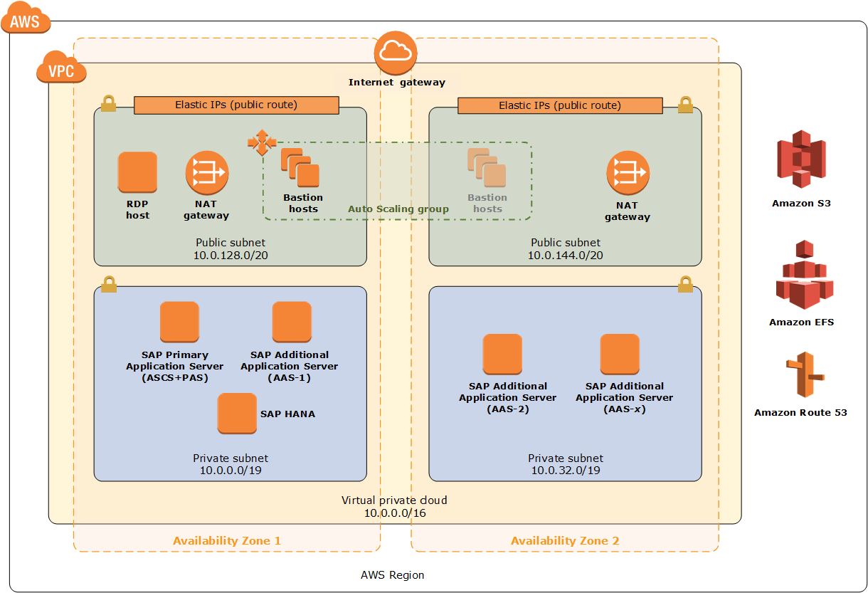 Quick Start architecture for SAP NetWeaver on AWS