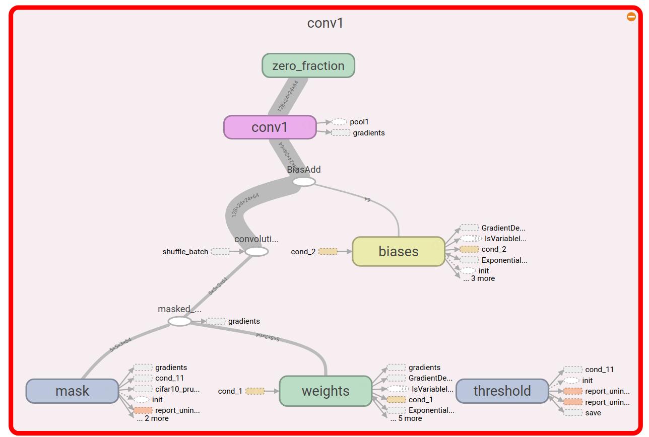 tensorflow/tensorflow/contrib/model_pruning at master · tensorflow