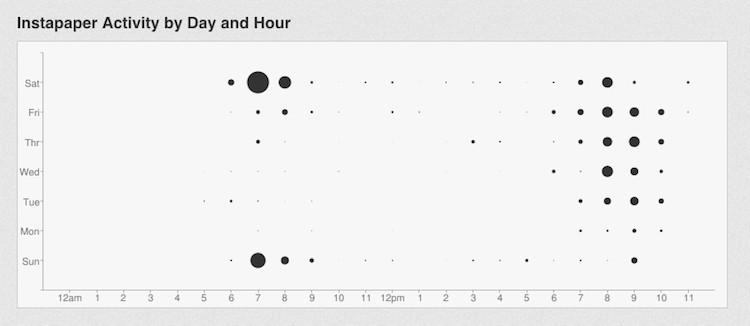 Stratify Punch Card Graph Screenshot