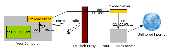 Crowbar overview