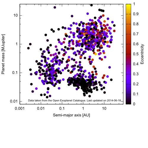 Mass vs semi-major axis