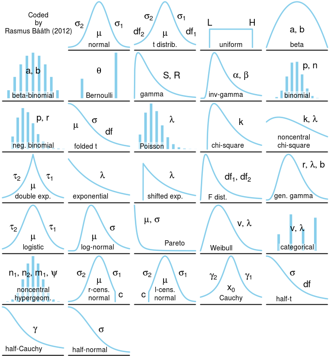The implemented distributions