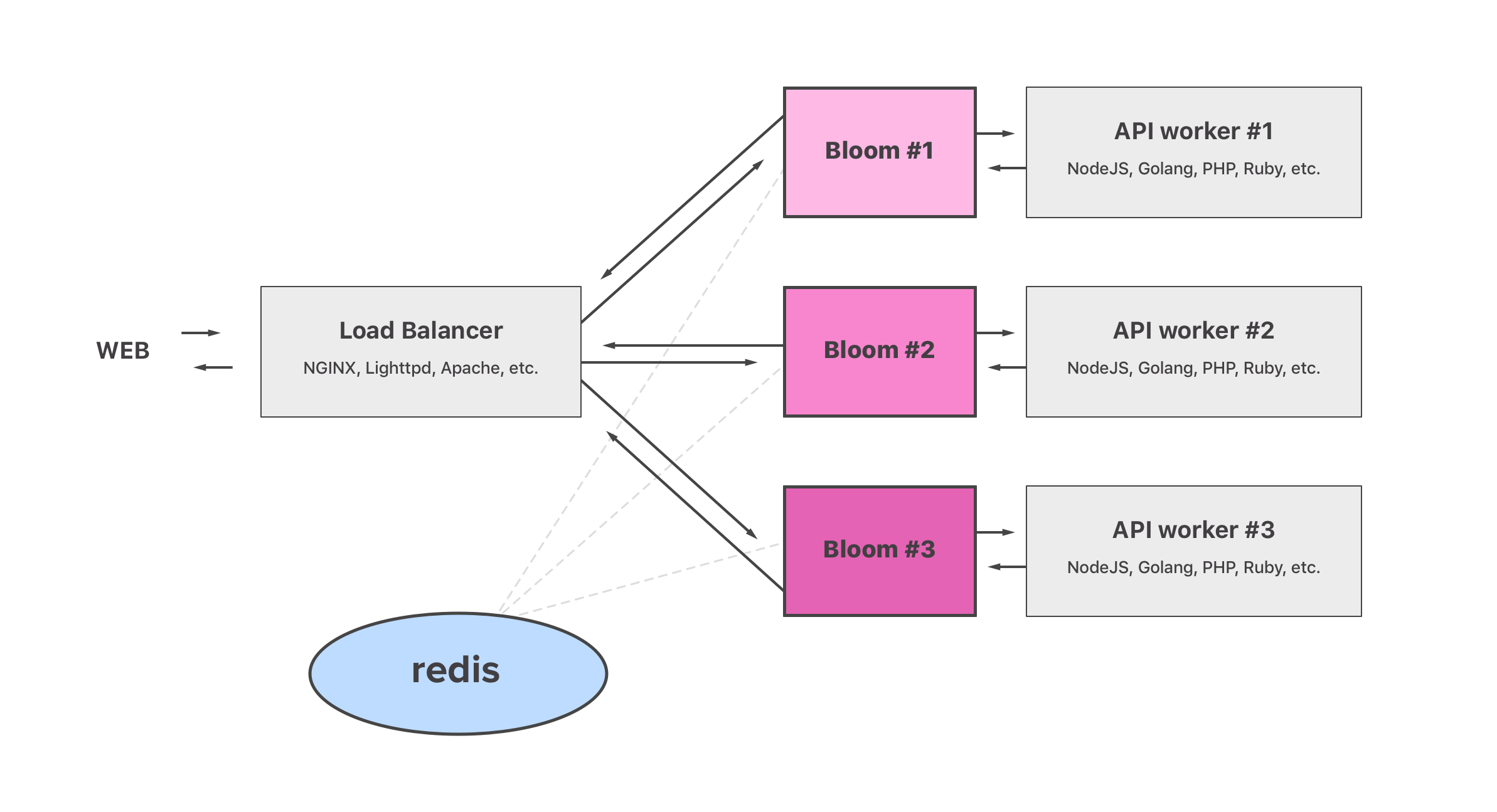 bloom/README md at master · valeriansaliou/bloom · GitHub