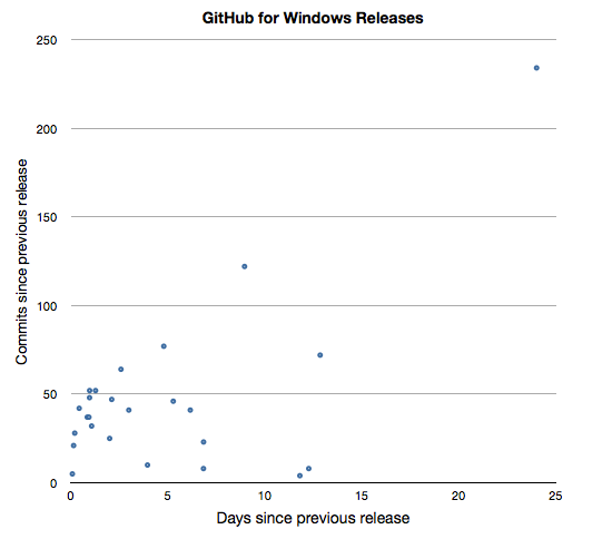 GitHub for Windows updates, graphed by number of commits vs. number of days since previous release