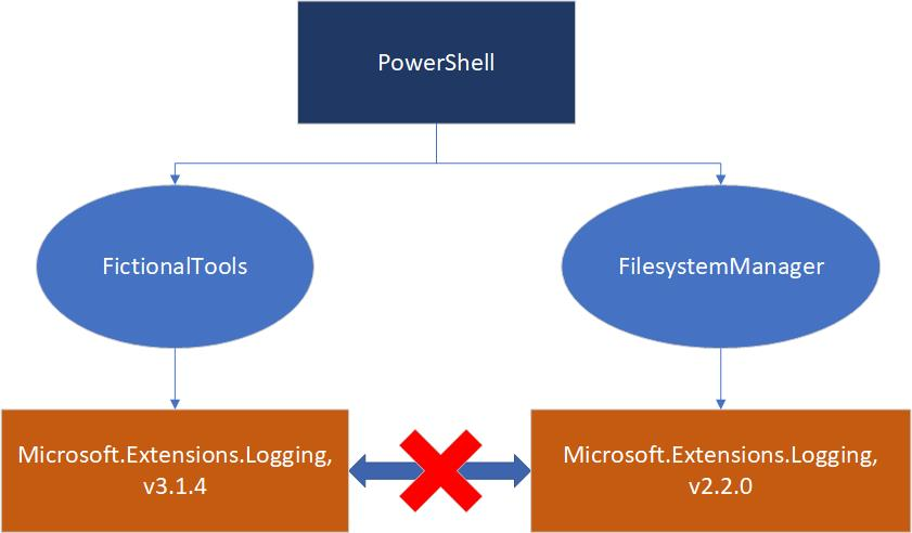 Two PowerShell modules require different versions of the Microsoft.Extensions.Logging dependency