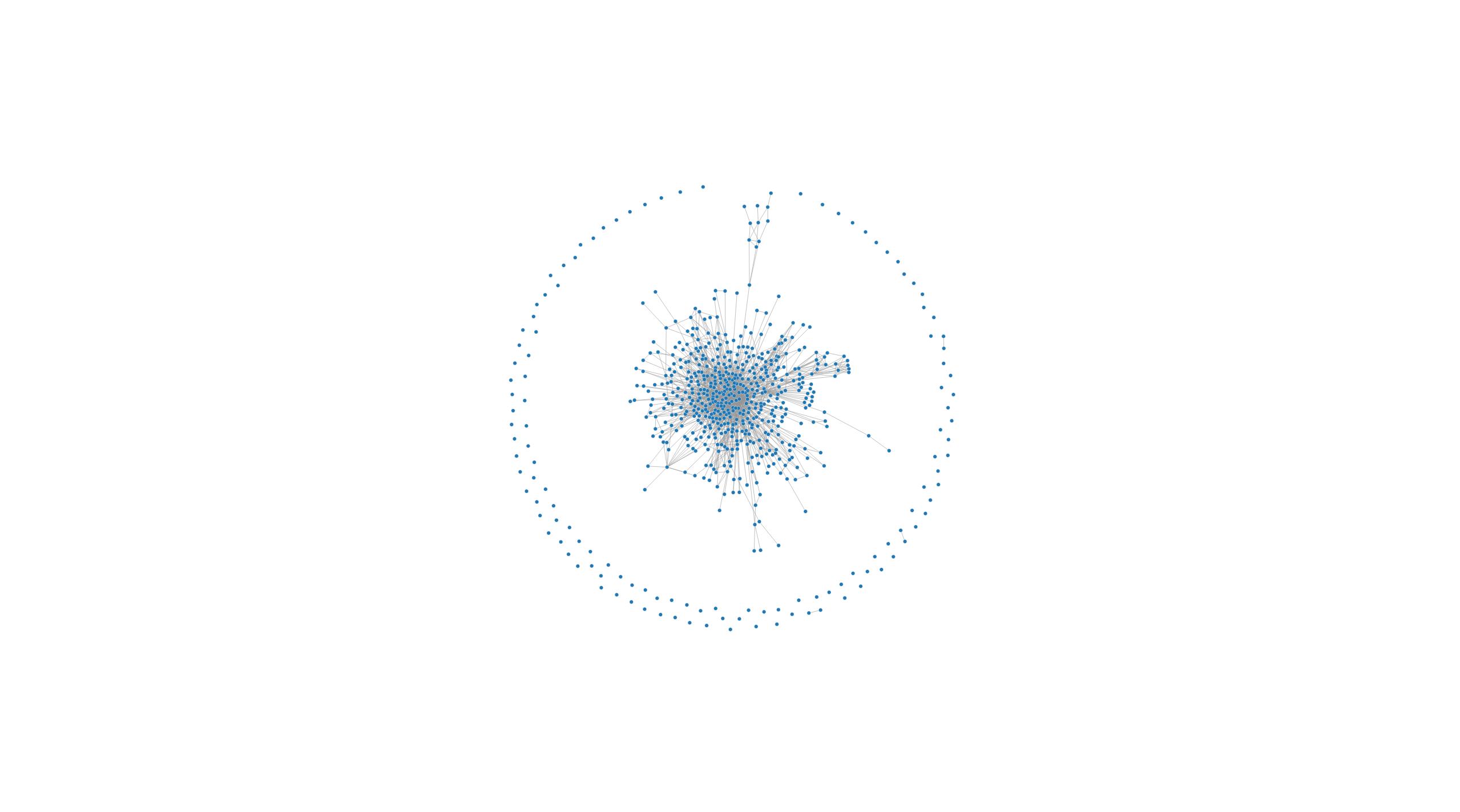 Django Project Graph