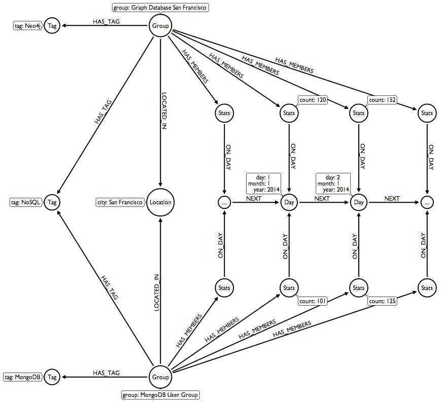 Neo4j Graph Data Model
