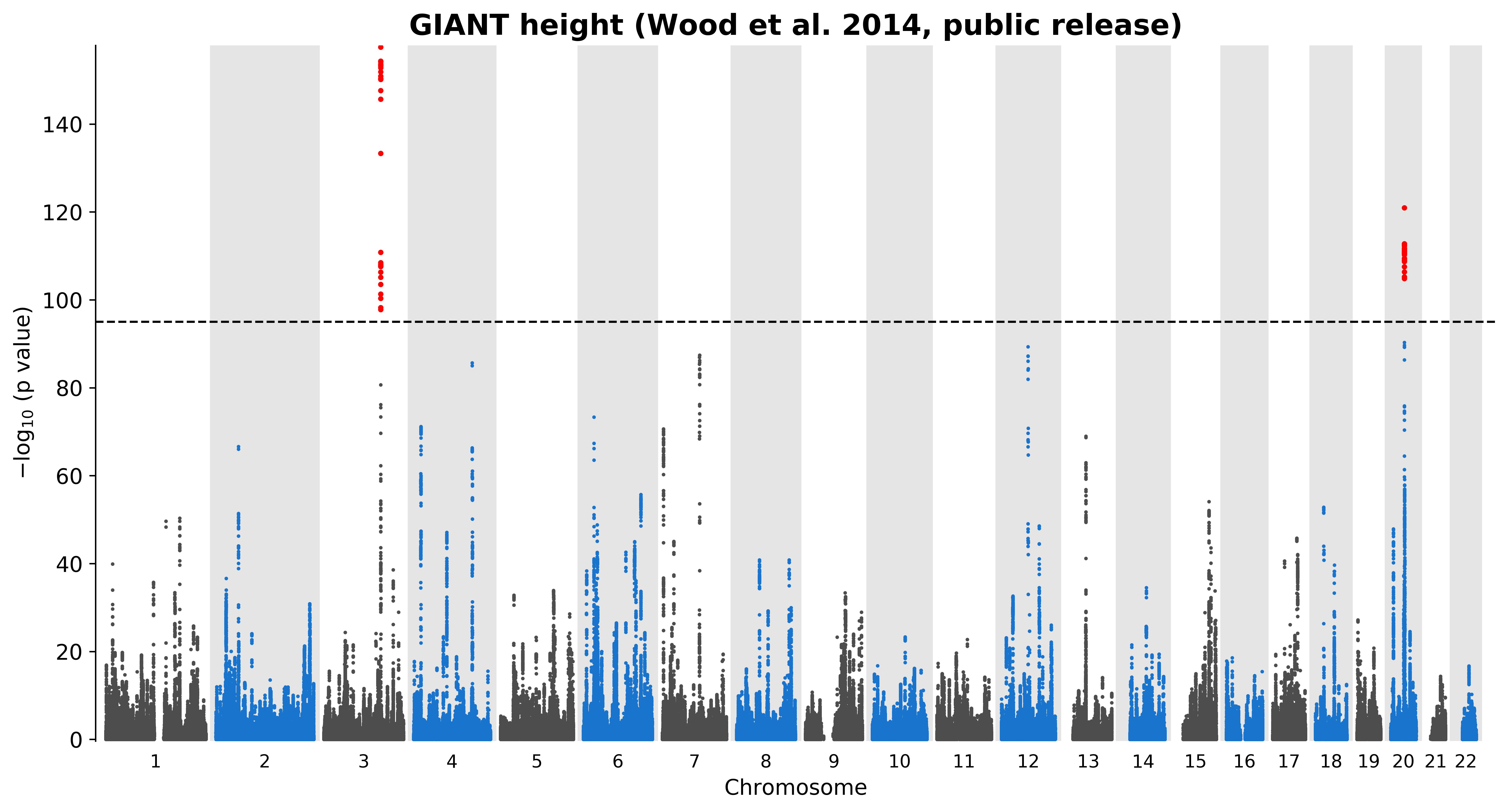 GitHub - pgxcentre/manhattan_generator: Manhattan plot Generator