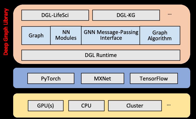 DGL v0.4 architecture