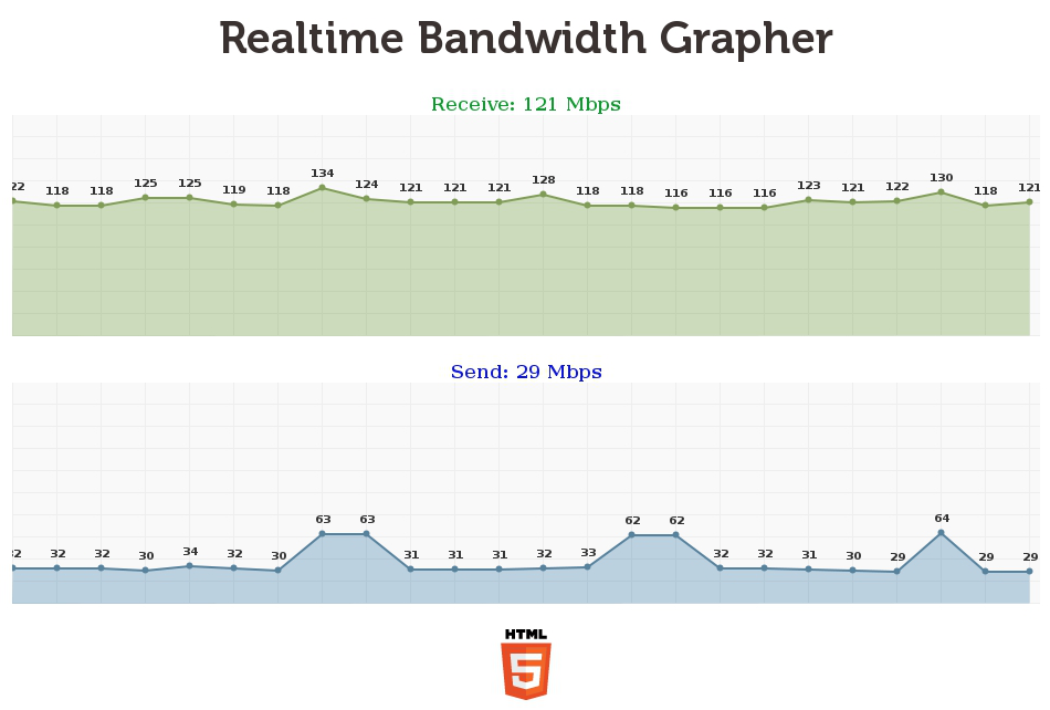 Realtime Bandwidth Grapher