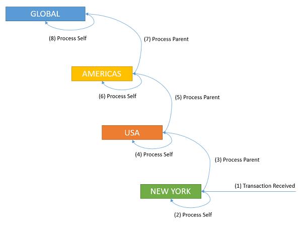 Child-Parent Process Flow