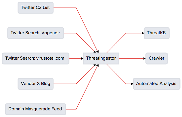 ThreatIngestor flowchart with several sources feeding into multiple operators.