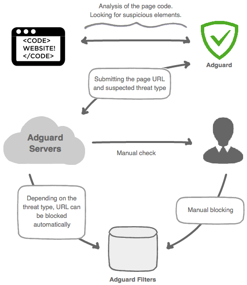 The way AdGuard Browsing Security Community works