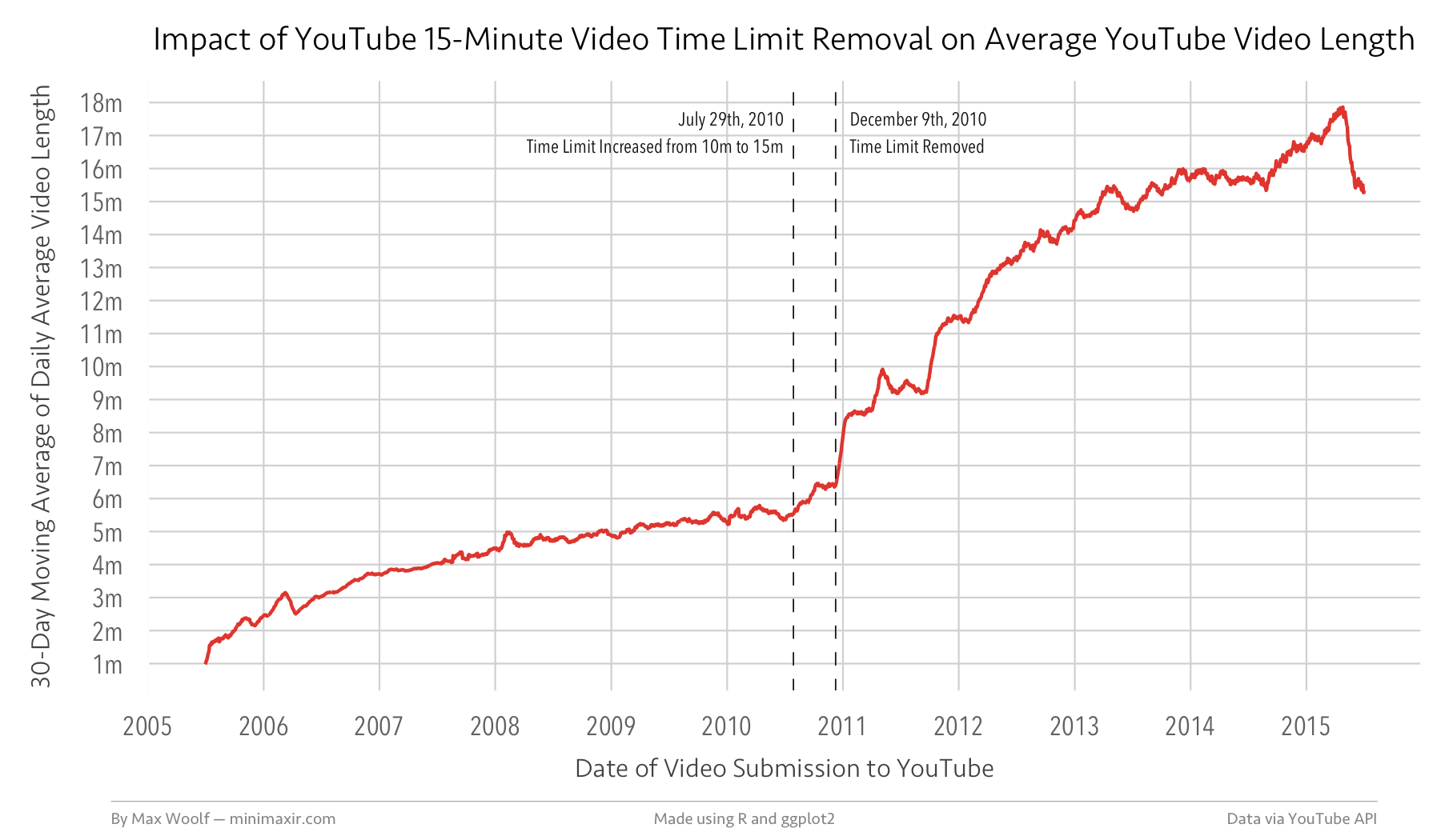 youtube-duration-date/README md at master · minimaxir
