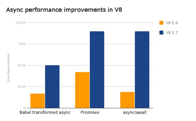 async 5.7 speed