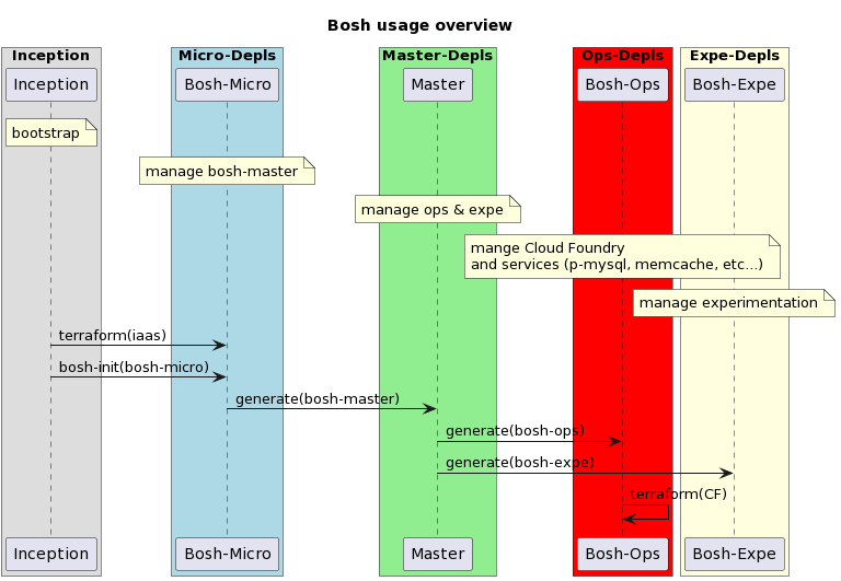 Overview of pipeline generation for bosh deployments