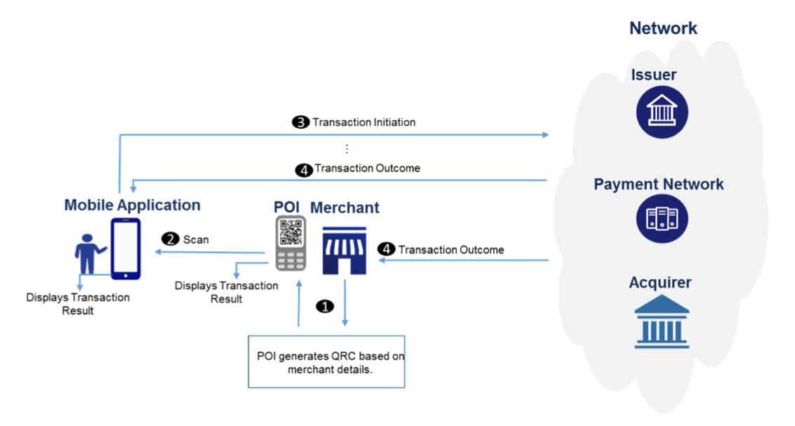 PayMaya-EMV-QR/Merchant-Presented at master · PayMaya