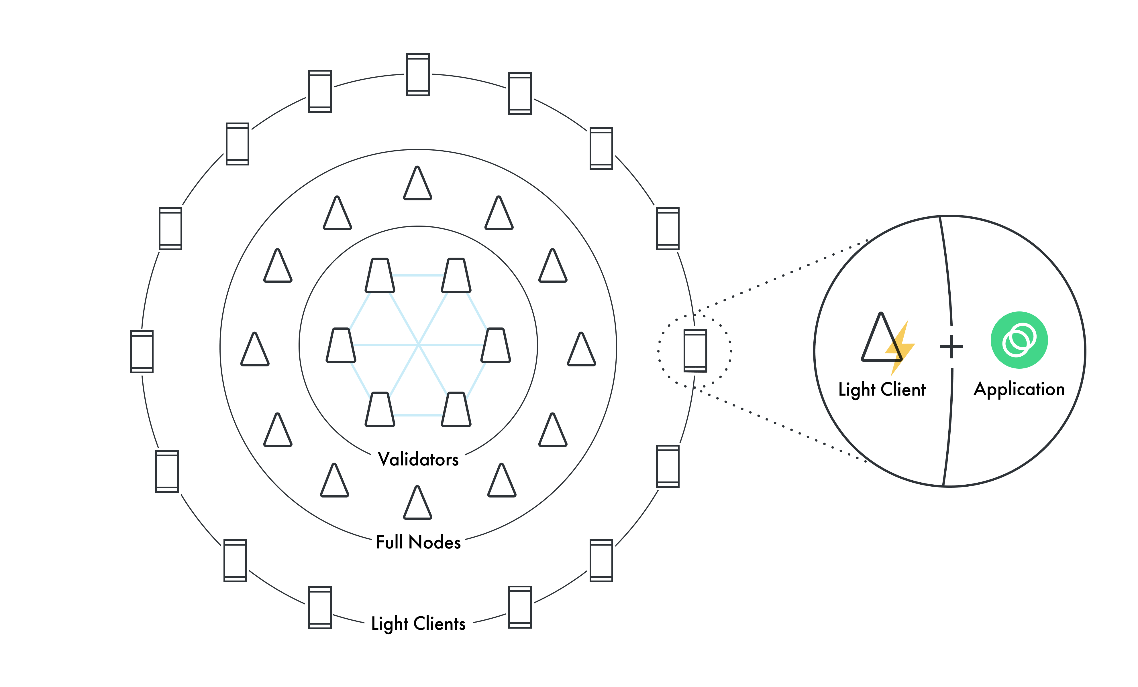 Celo network