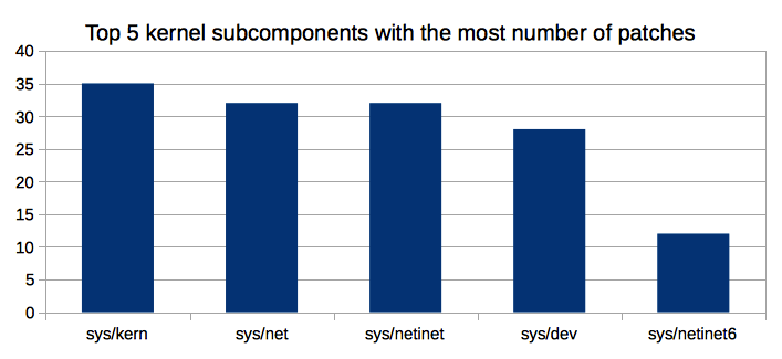 Top 5 kernel subcomponents
