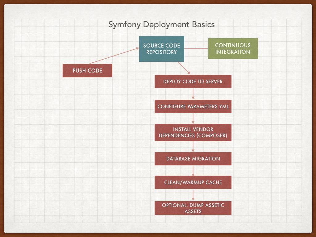 Symfony2 deployment